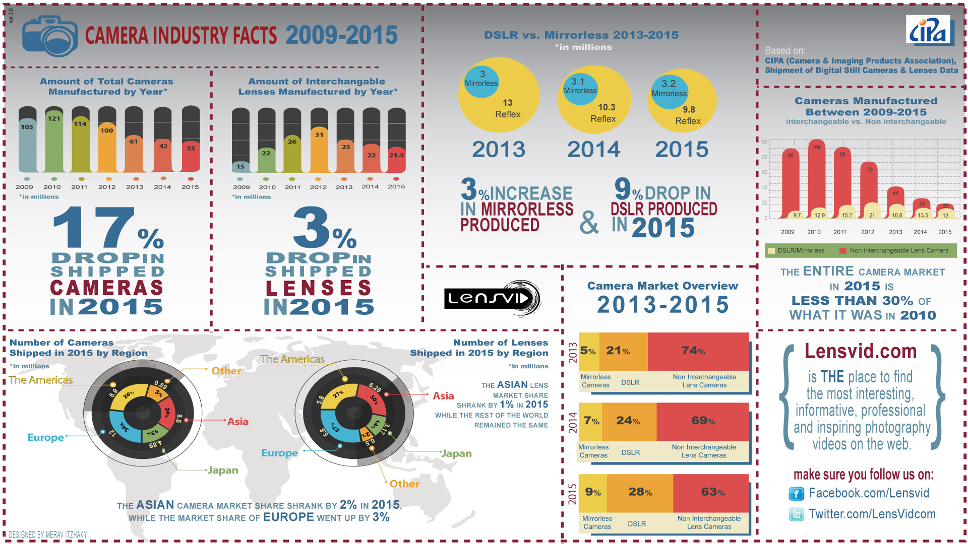 Infographic Shows The Status Of The Camera Industry In