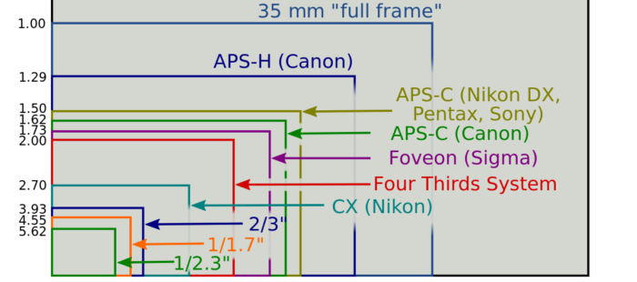 The landscape will change with the new Nikon and Canon FF