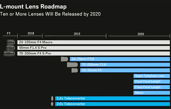 The L-mount Lens roadmaps from Panasonic, Sigma and Leica
