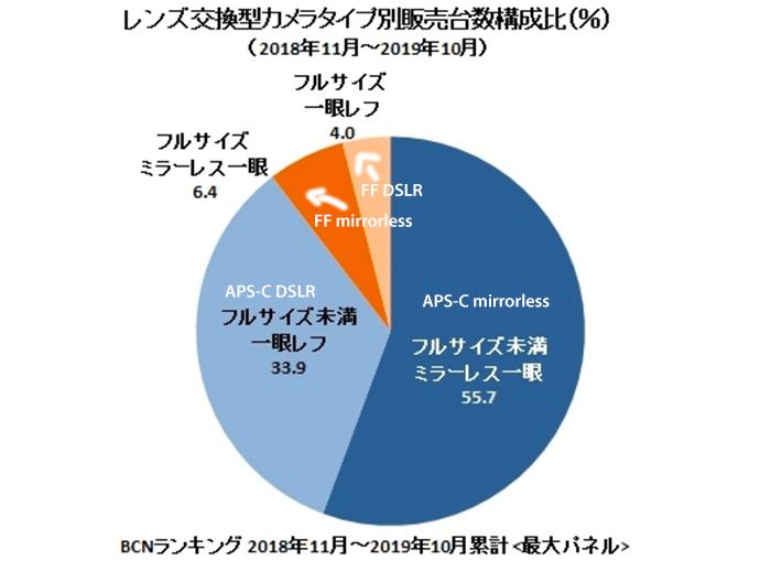 BCN report - APS-C vs Full Frame - via mirrorlessrumors (link below)